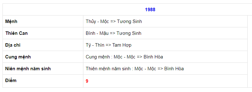 1996 voi 1988