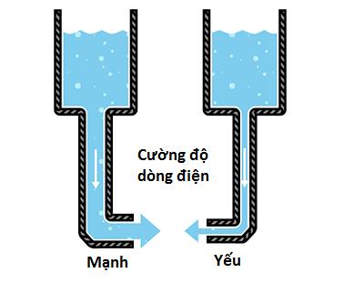 cuong do dong dien